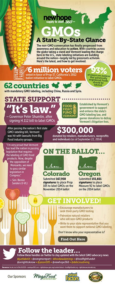 How Does It Take To Detox From Gmos by Infographic Labeling Gmos How Is Your Home State