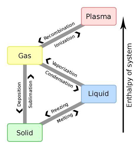 phase transformation diagram vaporization