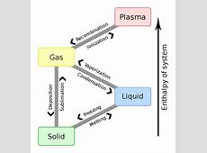 Phase transition - Wikipedia Formula For Atmospheric Absorption