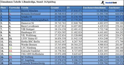 bundesliga tabelle 2013 einnahmetabelle 1 bundesliga 2013 2014 nach dem 16
