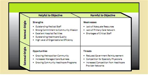 swot analysis swot analysis of business