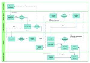 cross functional process map template cross functional flowchart to draw cross functional
