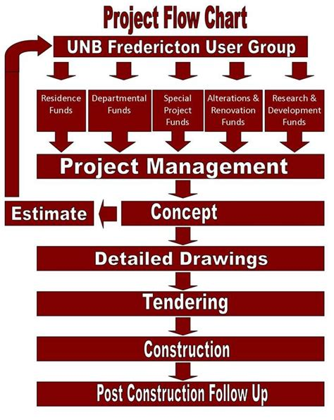 Construction Project Management Planning And Scheduling Pdf Ratensandsi S Blog Construction Flow Chart Template