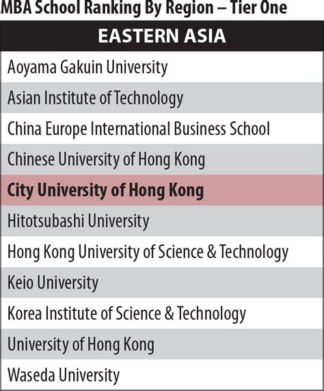 Tech Mba Ranking by Rankings Mba Cityu