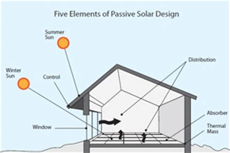 passive solar home design elements passive solar home design elements passive solar house