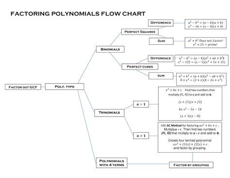 factoring flowchart zach s factoring flowchart