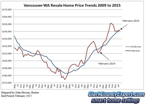 vancouver wa real estate market report february 2015