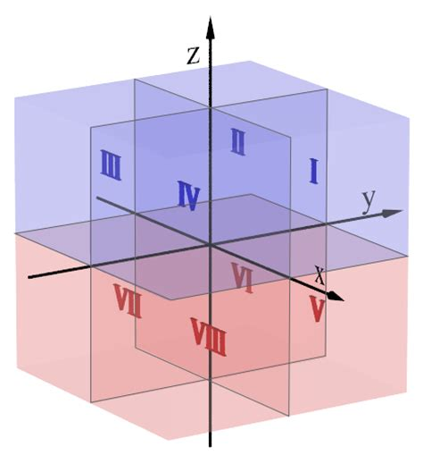 3d Graphing file octants png wikimedia commons