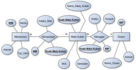 Tahapan Membuat Class Diagram | seputar teknologi informasi tahapan membuat diagram e r