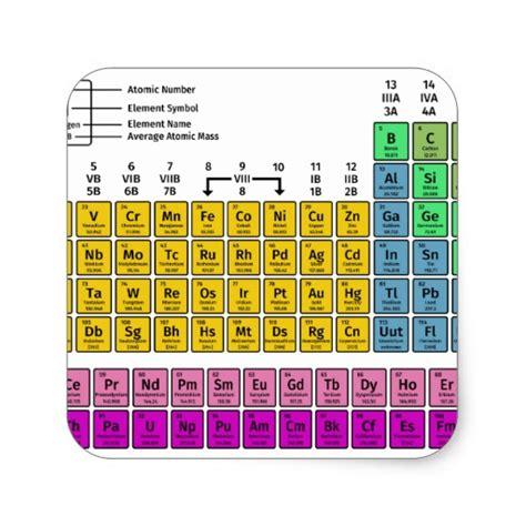 Periodic Table Square periodic table of elements square sticker zazzle