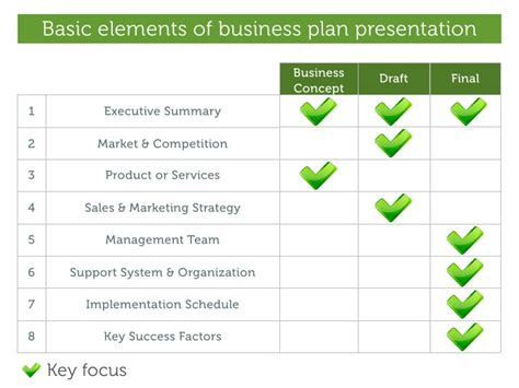 business plan format and presentation basic elements of business plan