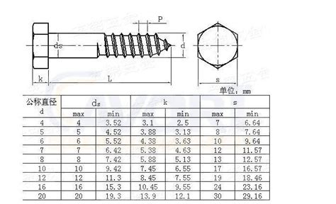 small wood screws sizes  woodworking