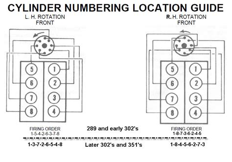 Ford 289 Firing Order V8 Distributor Wiring Diagram Get Free Image About