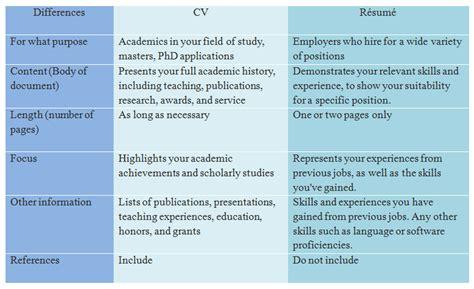 Cv Vs Resume by Apa Perbedaan Cv Dan Resume Ini Dia Penjelasannya