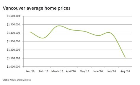 average housing prices by year it appears the british columbia government just popped vancouver s housing bubble