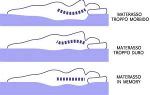 materassi per problemi di schiena lombalgia cervicalgia