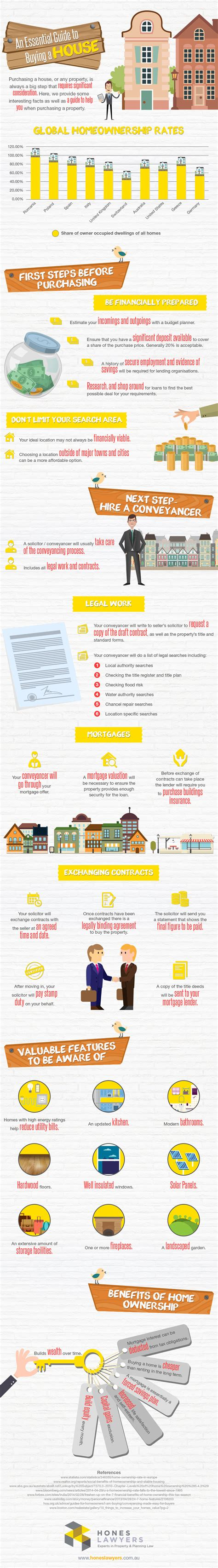 guide to buying a house infographic an essential guide to buying a house mytoba ca news