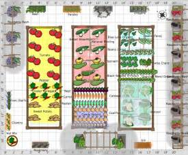 How To Layout A Garden Garden Plans Kitchen Garden Potager The Farmer S Almanac