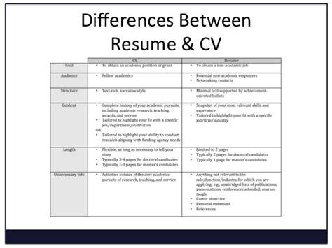 curriculum vitae resume free excel templates