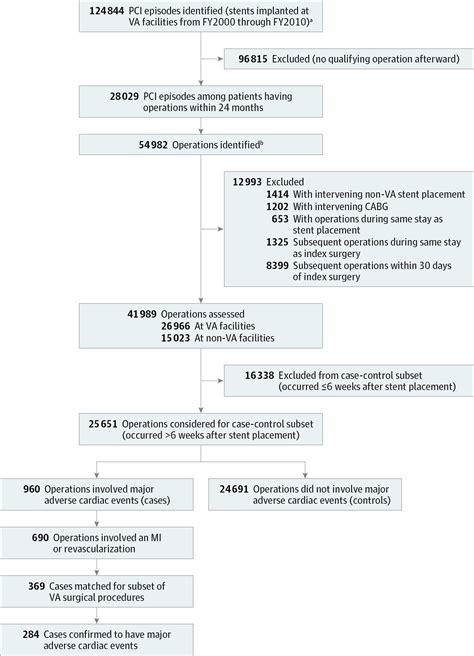 psoriasis and major adverse cardiovascular events a risk of major adverse cardiac events following noncardiac
