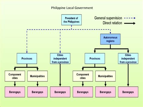 Of Interior And Local Government Philippines by Local Governance In The Philippines