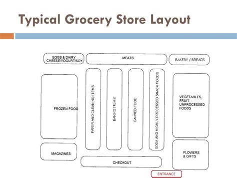 store layout features display features ppt video online download