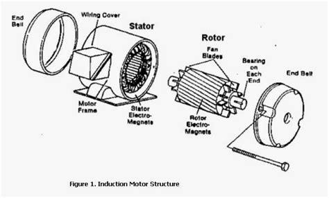 inductor motor electrico inductor electrico 28 images electricidad pr 225 ctica julio 2011 electronica basica