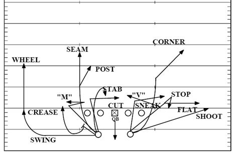 wide receiver routes diagram pics for gt wide receiver routes