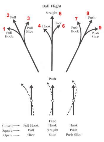 push draw golf swing golf swing morepars golf blog