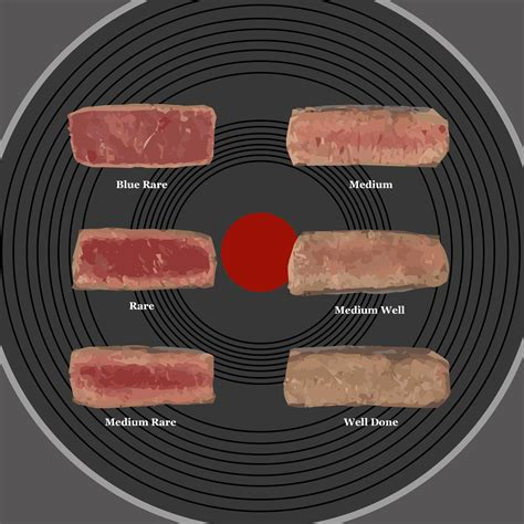 how to your like a so how do you like your steak