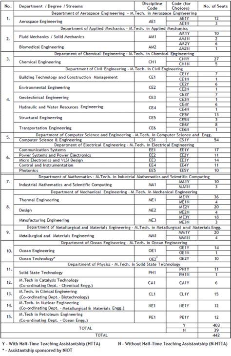 Iit Madras Mba Through Gate by Iit Madras M Tech Gate 2013 Estimated Cutoff Scores