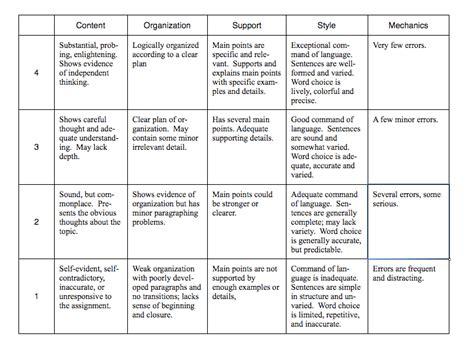 essay content rubric researchon web fc2