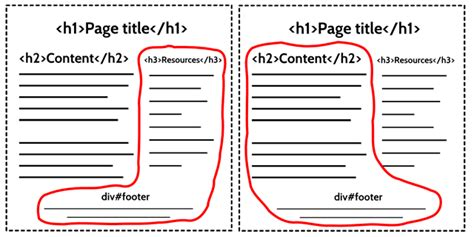 html5 sectioning elements structural semantics the importance of html5 sectioning