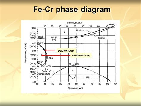 austenitic stainless steel phase diagram physical metallurgy ebb222 stainless steel ppt