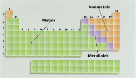 aferrerspring09 metals non metals metalloids