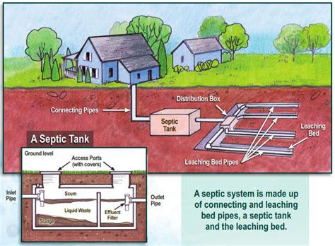 design guidelines for rural residential water systems buying a rural property consider the septic system dave