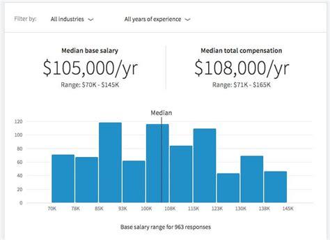 Mba Salary San Francisco by T 237 Nh Năng đo Mức Lương Cho Người L 224 M Việc Của Linkedin