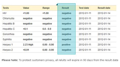 Your Test Results Negative Std Test Results Template