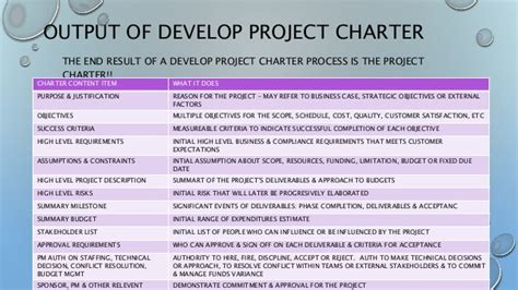Pmp Pmbok 5th Edition Develop Project Charter Project Charter Template Pmi