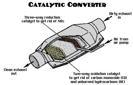 Automotive Emission Repair Information
