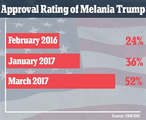 s day rating melania s approval rating soars before s day
