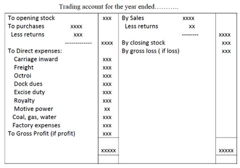 Mba Accounting Option by Option Trading Account India