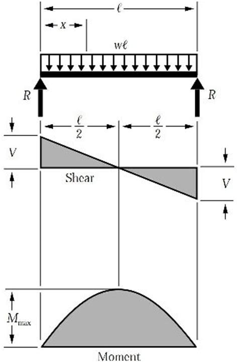 cross section of beam why are i shaped beams popular in structural engineering