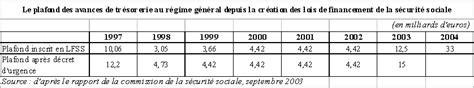 Historique Plafond Securite Sociale by Plafond Securite Sociale 2003 Maison Image Id 233 E