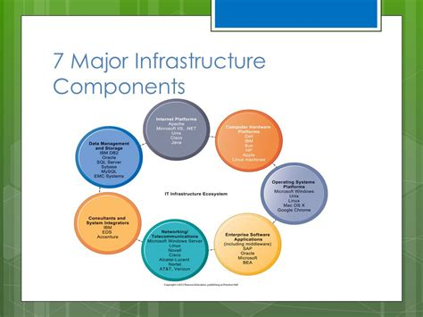 IT Infrastructures and Emerging Technologies   ppt video