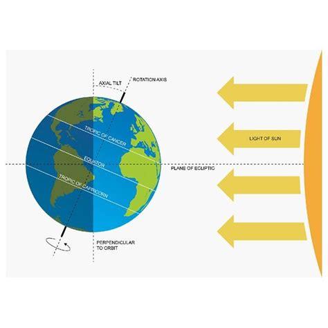 earth seasons diagram seasons met office