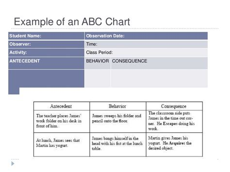 abc charts for challenging behaviour fba and fa powerpoint