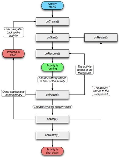 android flowchart java android overriding onpause and onresume proper