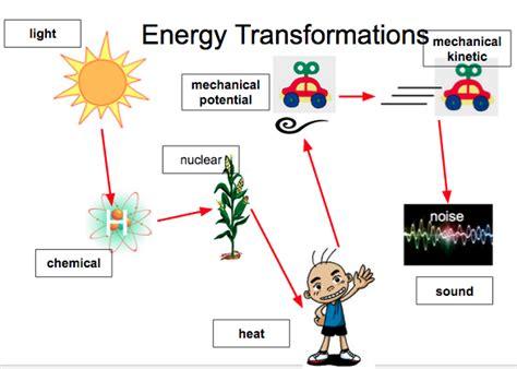 forms  energy daniel