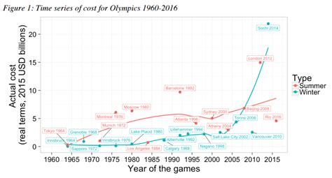 Mba Barcelona Cost by The Cost Of Hosting Every Olympics Since 1964 Ekospor